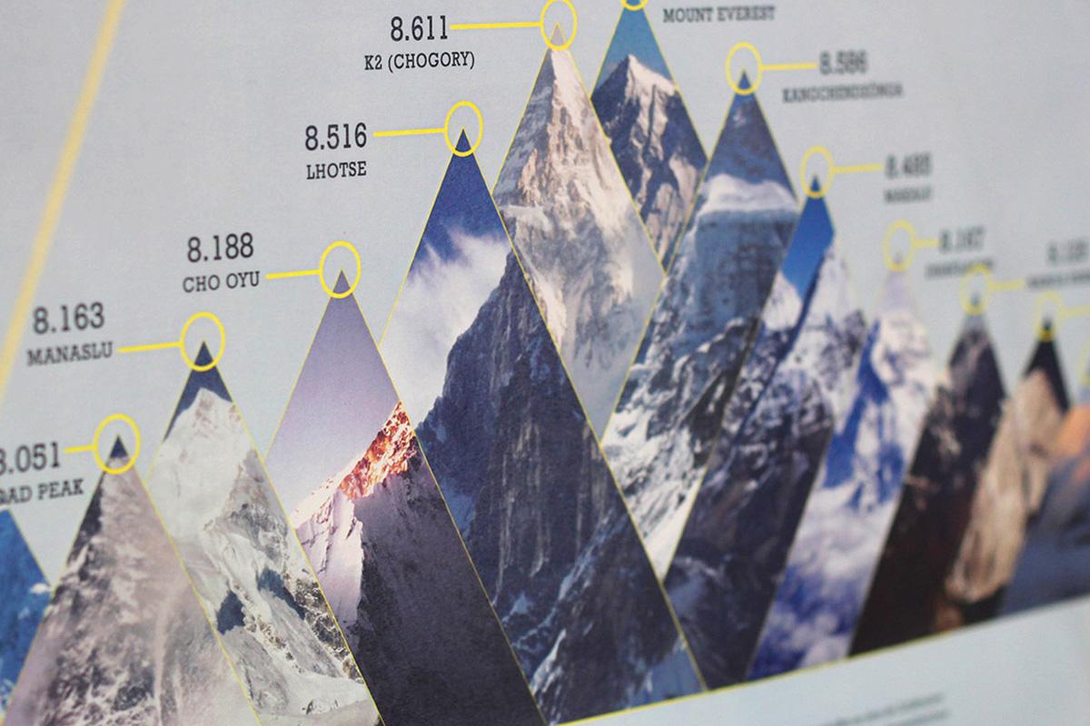 Plakatdruck mit den höchsten Bergen der Welt